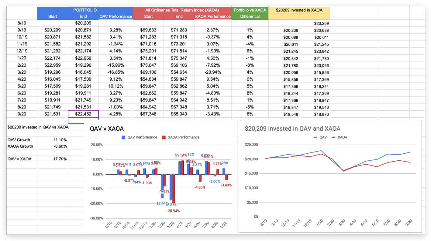 QAV portfolio performance 2020