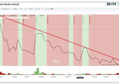 charting showing ESS share price