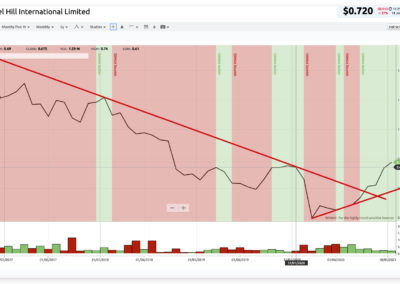 charting showing MHJ share price