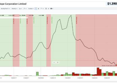 charting showing NHC share price