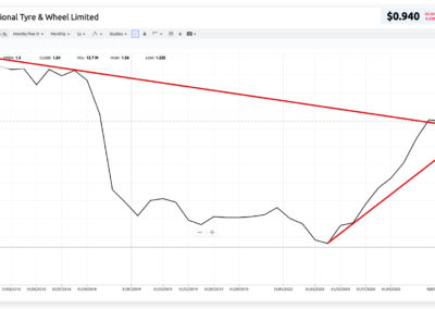 charting showing NTD share price